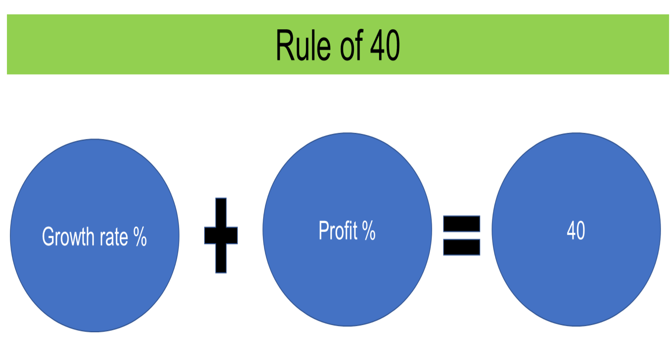 The Rule of 40 in Investing - Ajay Sunder